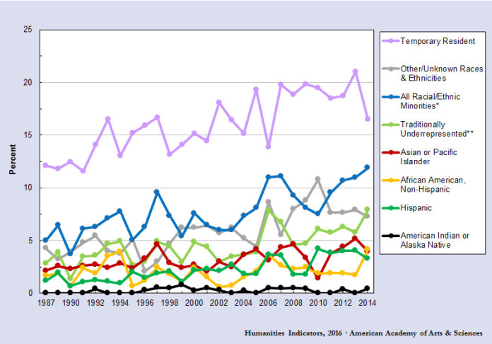 Graph of Percentages of Doctoral Degrees in Philosophy Awarded to Members of Racial/Ethnic Minority Groups, 1995–2014